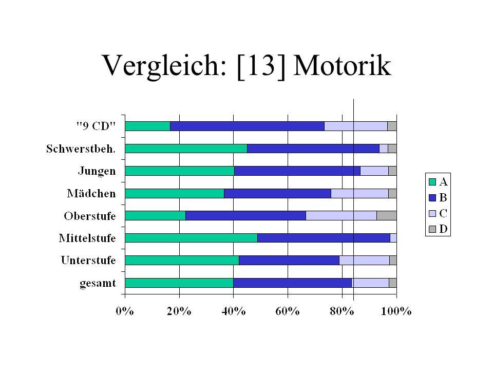 Vergleich: [13] Motorik